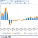 Vývoj priemernej ceny bývania na Slovensku