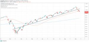 S&P 500 daily trendline