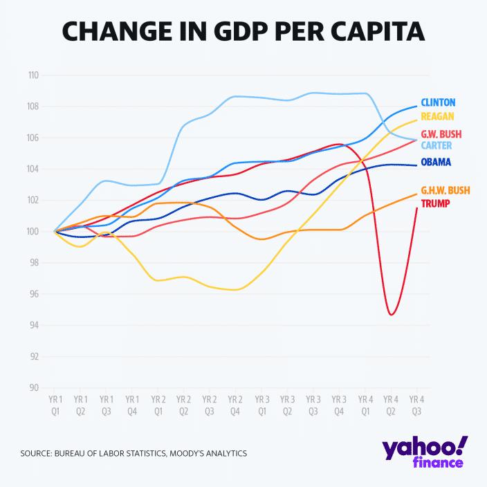 Porovnanie rastu HDP USA podľa prezidentov, Trump na spodku