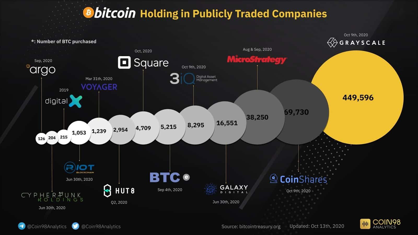 Bitcoin vo verejných spoločnostiach
