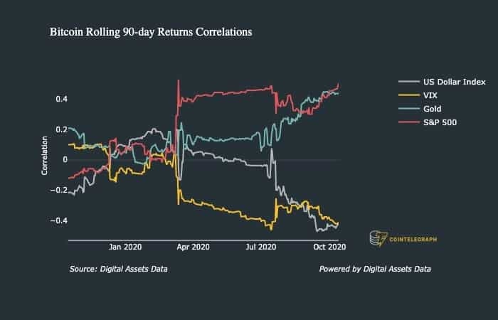 Porovnávací graf makro výnosov