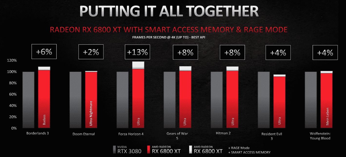 Radeon RX 6800 XT + Smart memory access