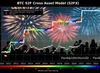 planB stock-to-flow model 2021