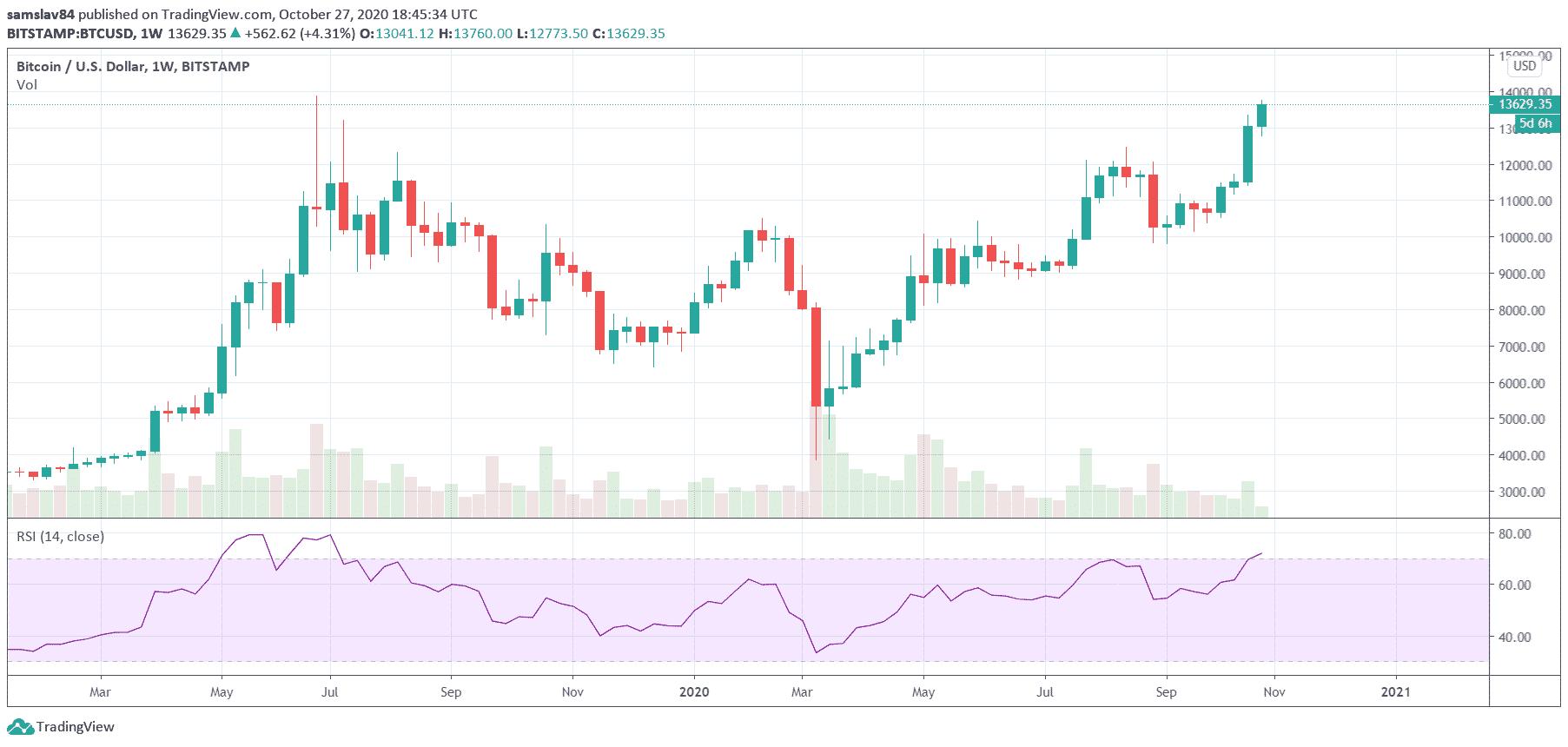 Bitcoin blízko maxima z roku 2019
