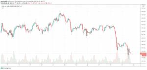 Zlato za posledné dni - 1H graf