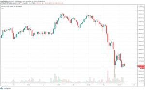 Bitcoin hodinový graf