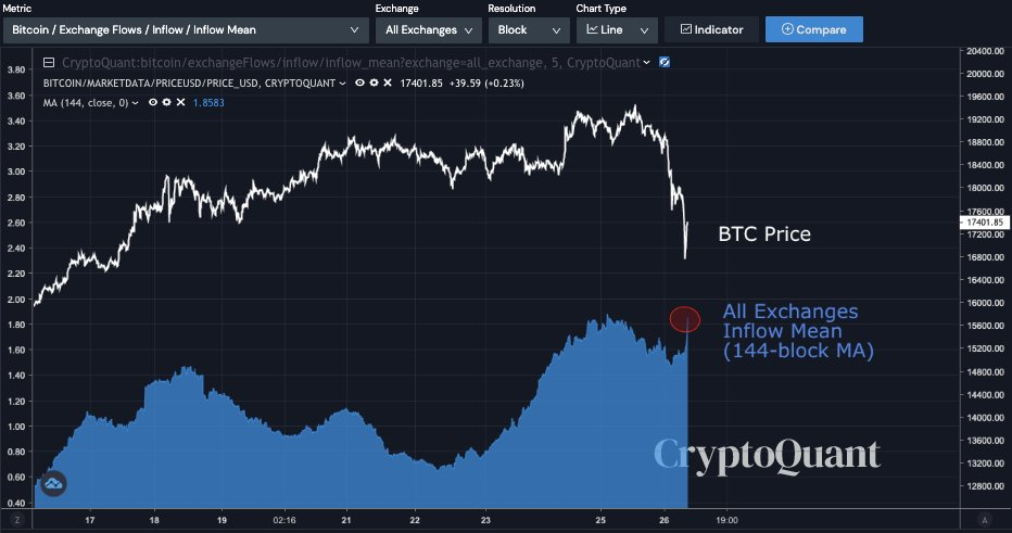 All Exchanges Inflow Mean