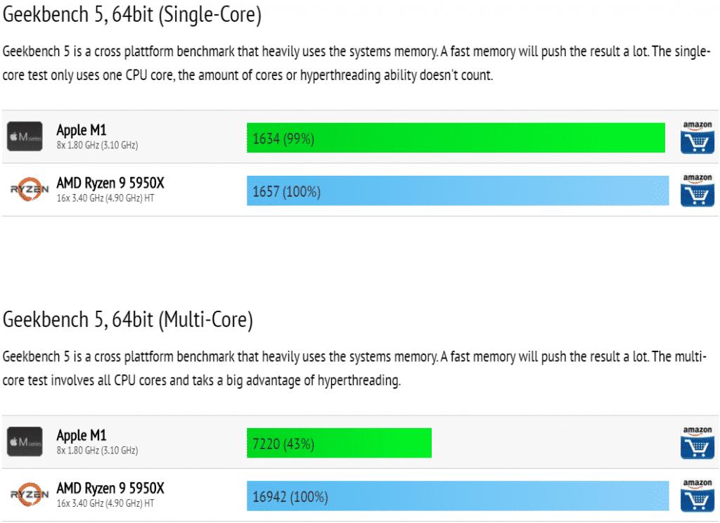 Porovnanie výkonu Apple M1 vs. AMD Ryzen 9 5950X