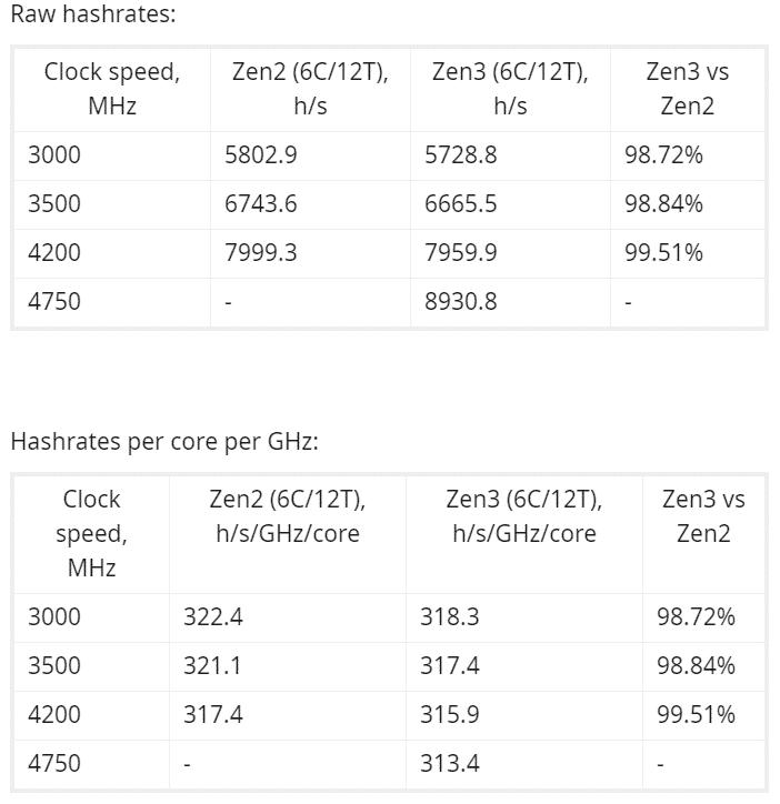 RandomX Monero Mining Ryzen 3700X vs. Ryzen 5600X CPU