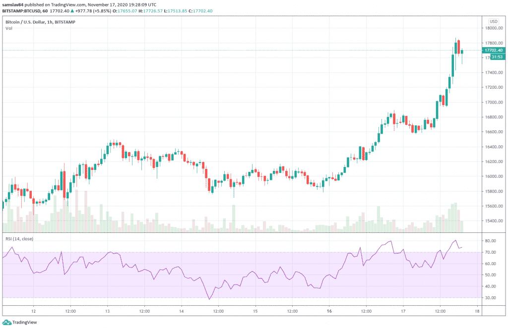 1h BTC/USD - Bitstamp