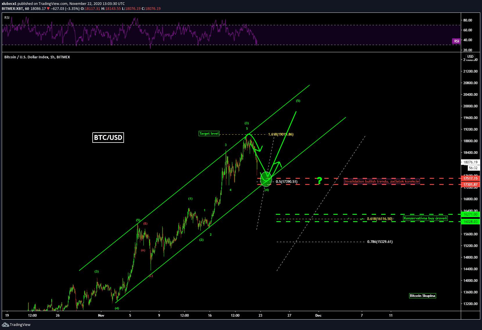 Bitcoin, STREAM o 20:00 Chaos na trhu s kryptoměnami vrcholí a velryby prodávají – Co čeká Bitcoin v tomto týdnu?, TRADING11