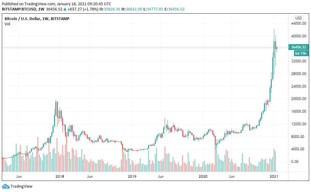 1W BTC / USD - bitstamp
