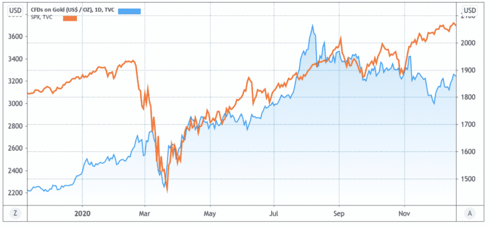 Zlato, USD/OZ vs. S&P 500