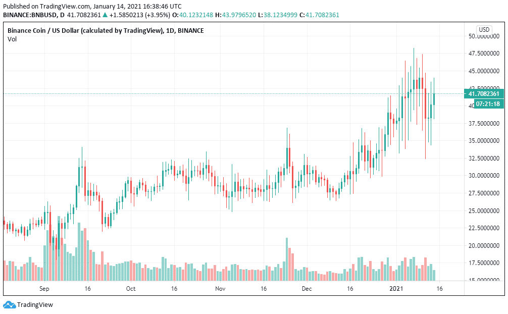 1D BNB/USD - Binance