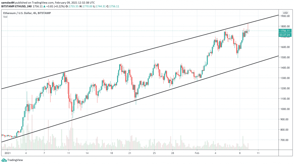 4h ETH/USD - Bitstamp